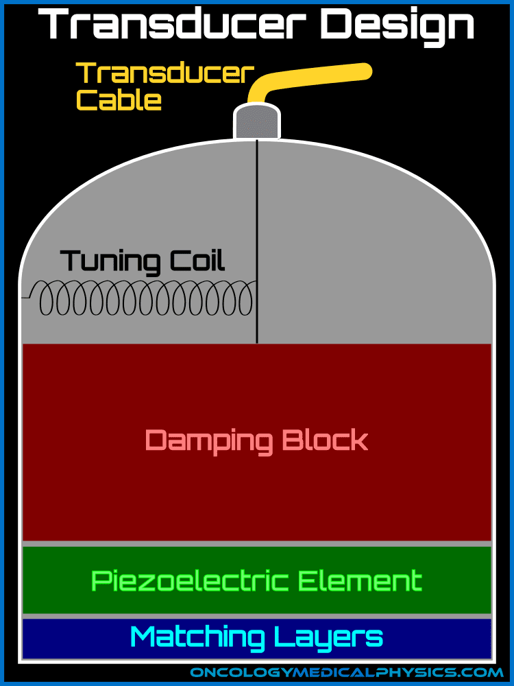 Illustration of ultrasound transducer piezoelectric element, damping block and matching layer.
