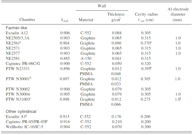 Tabulated k<sub>ecal</sub> values for cylindrical chambers. Image credit: AAPM TG-51 table III.