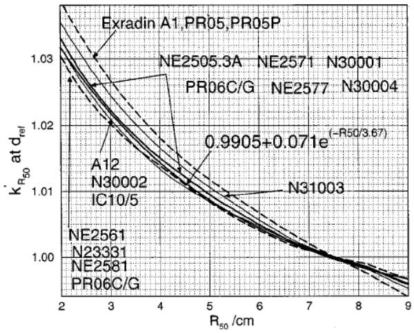 Calculated k'<sub>R50</sub> values at d<sub>ref</sub> Image credit: AAPM TG-51 figure 5.
