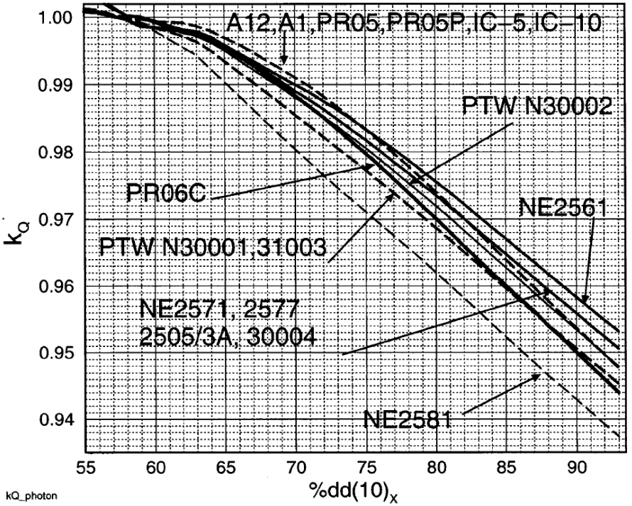 kQ values at 10cm depth in accelerator photon beams. Source: AAPM TG-51 figure 4.