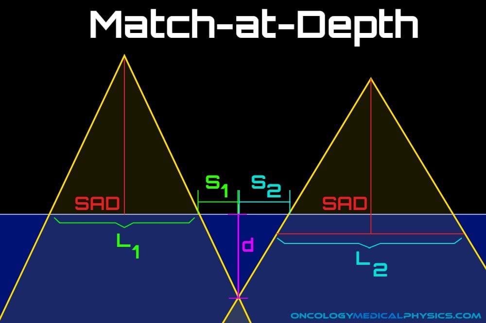 Photon geometric field matching at depth