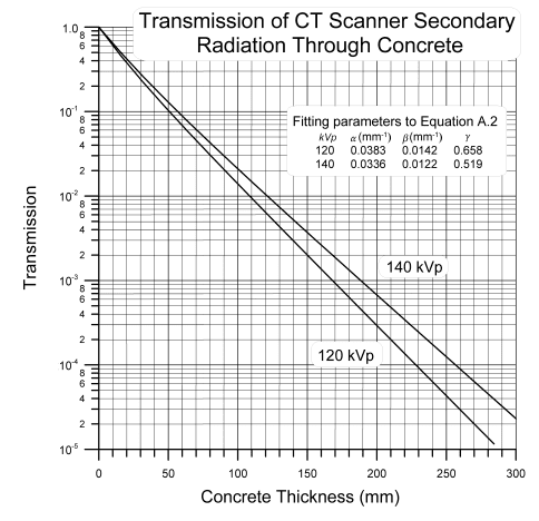 Concrete photon attenuation. Source: NCRP-147 figure A.3.