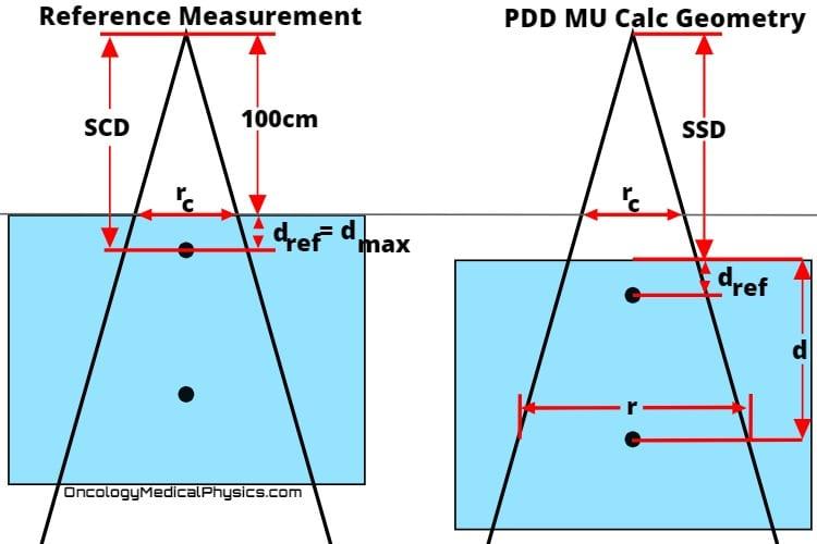 Illustration of PDD MU calculation geometry.