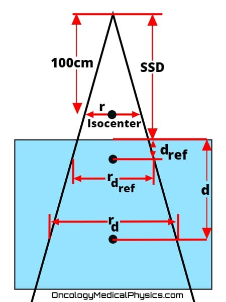 Illustration of points used when converting between PDD, TMR, and TAR.
