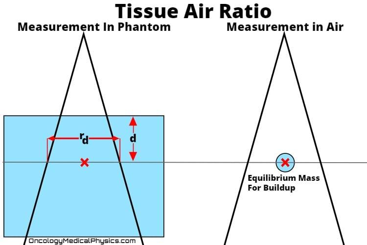 Illustration of tissue air ratio (TAR) measurement conditions.
