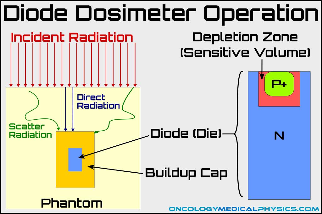 Radiation transport in diode detector pn junction.