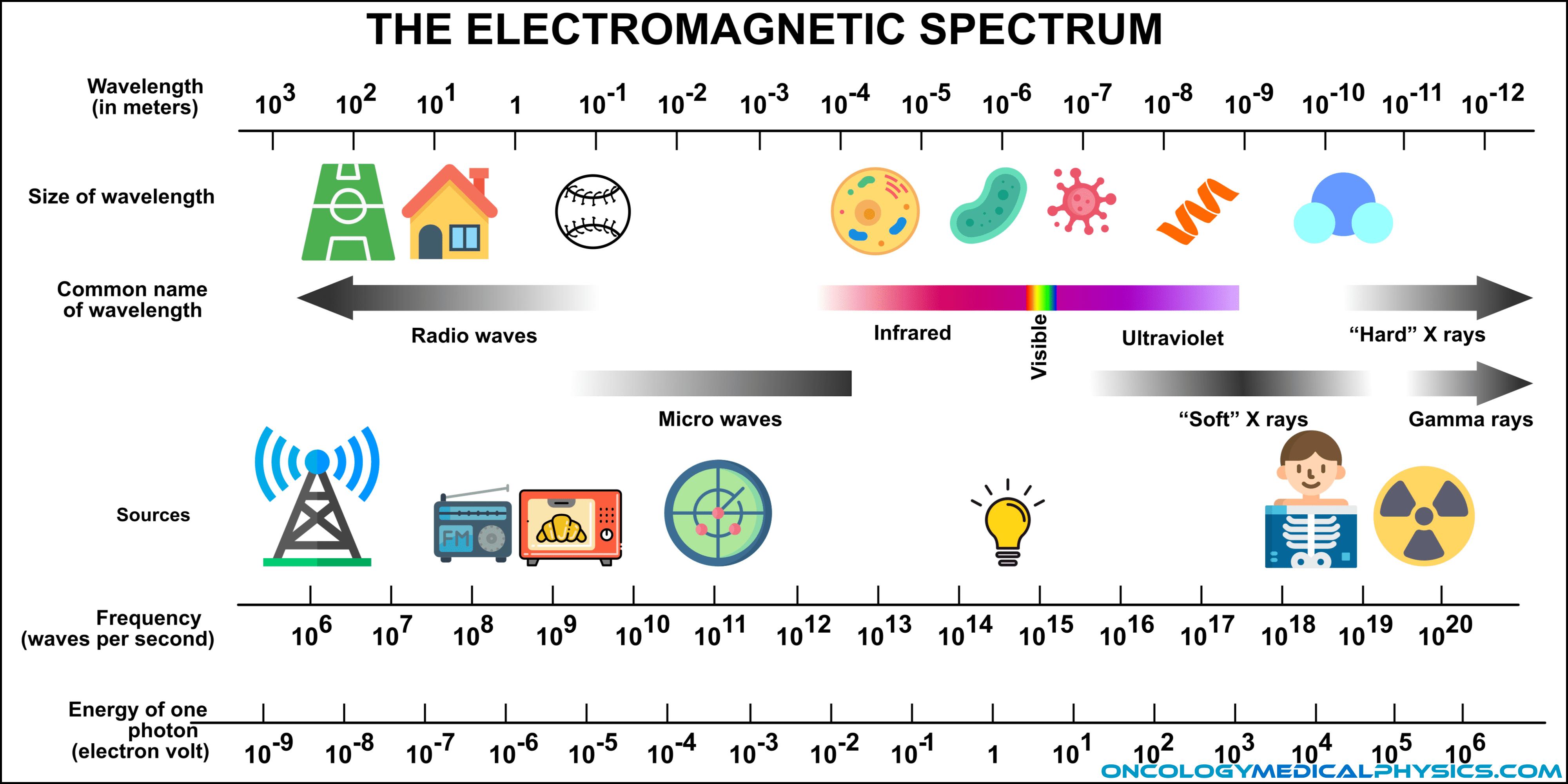 Illustration of the energy spectrum  of electromagnetic radiation.