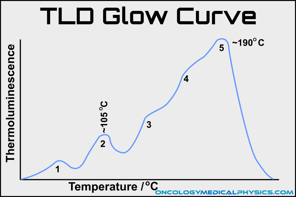 TLD glow curve