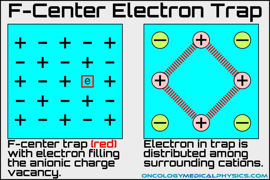 Illustration of an f-center electron trap in a luminescent dosimeter (TLD or OSLD) crystal.