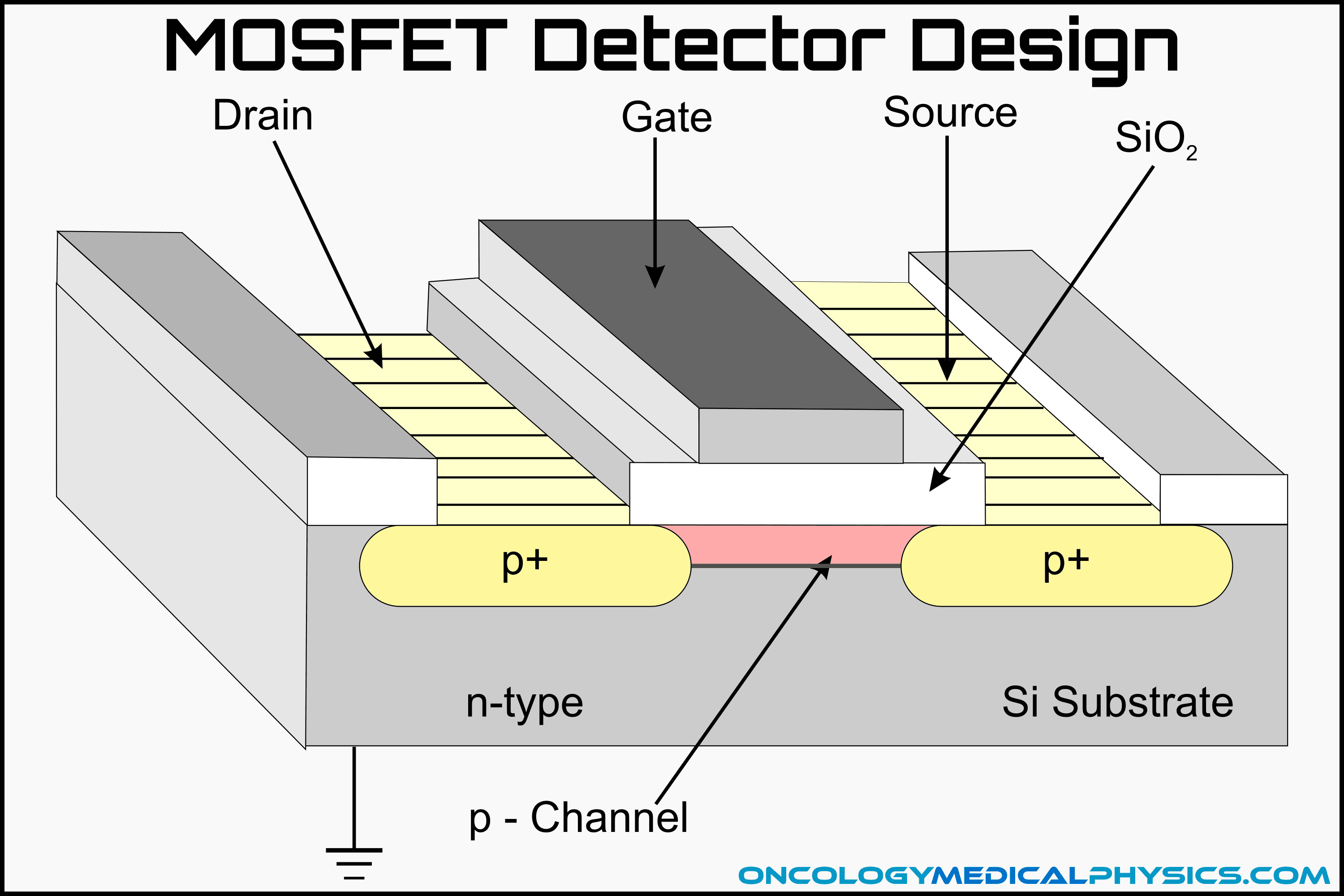 P-channel MOSFET Construction.