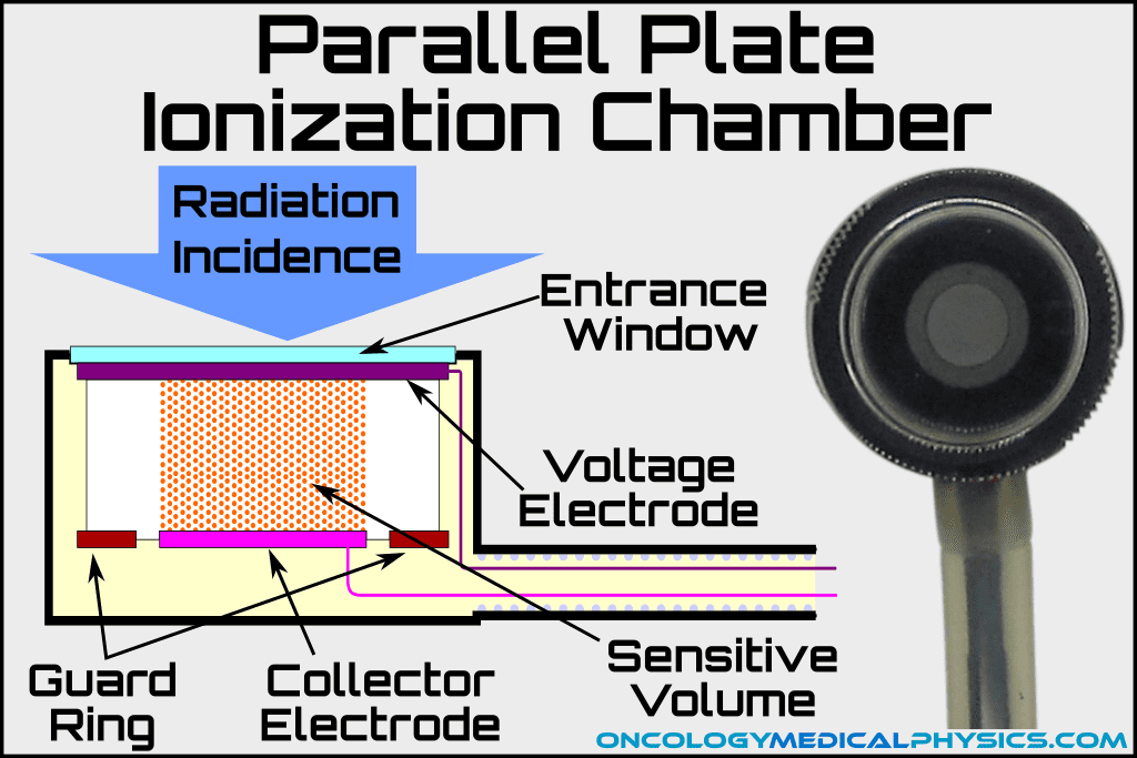 Plane parallel ionization chamber used for reference dosimetry.