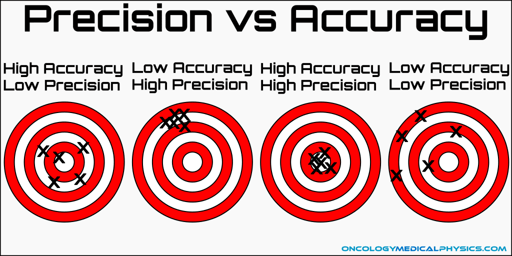 Illustration of accuracy and precision for quantifying statistical data.
