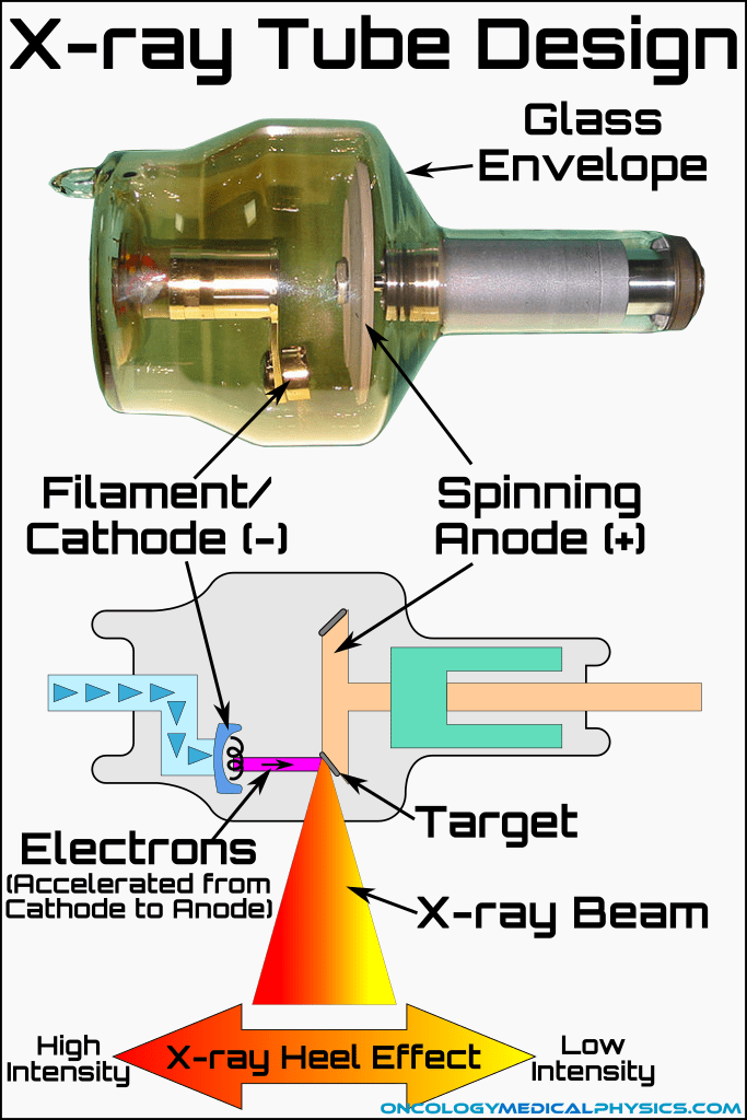 Design of modern x-ray tube and heel effect.