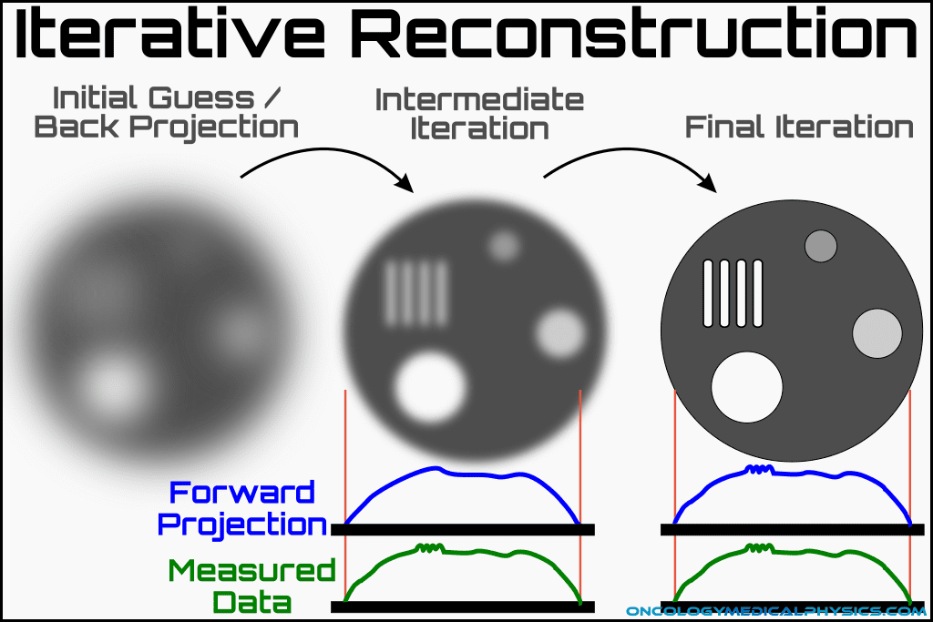 Iterative reconstruction process.
