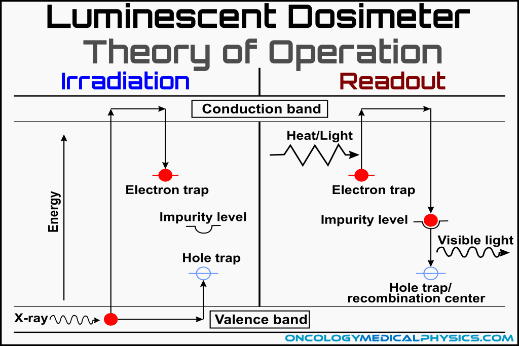 The trap and recombination (luminescent) centers of a TLD and OSLD.