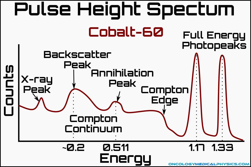 Pulse height spectrum analysis of Co-60 indicating compton edge, annihilation peak, and X-ray peak.
