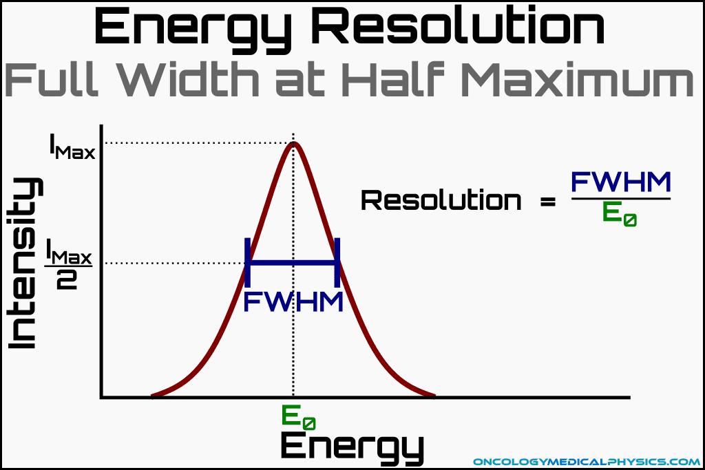Energy resolution using full width at half maximum