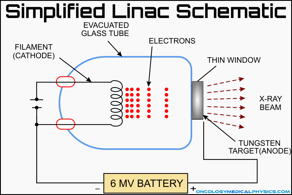 Schematic of a simplified linear accelerator design.