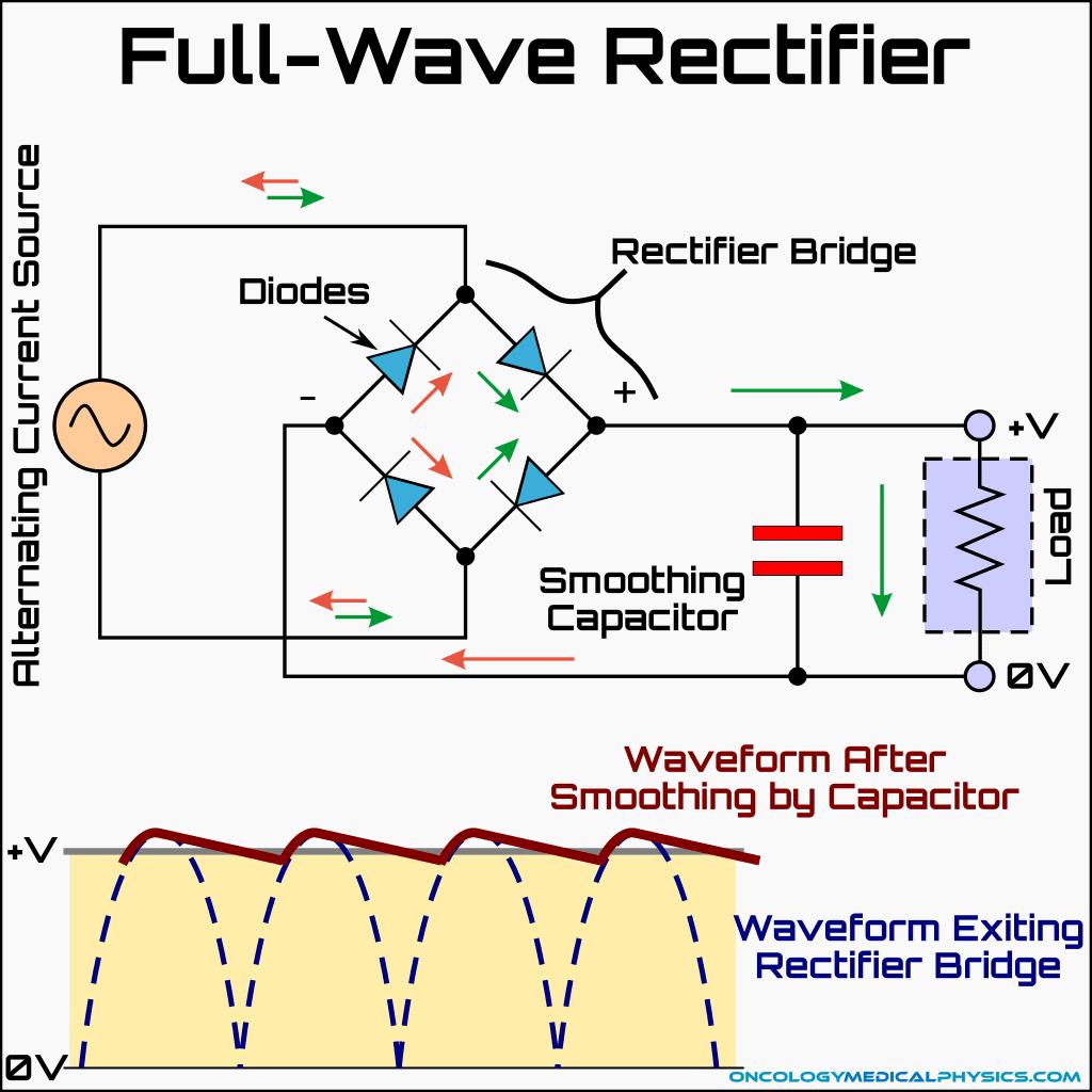 Illustration of full wave rectifier.