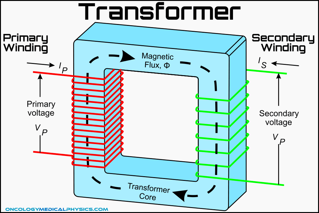 Illustration of an induction transformer.