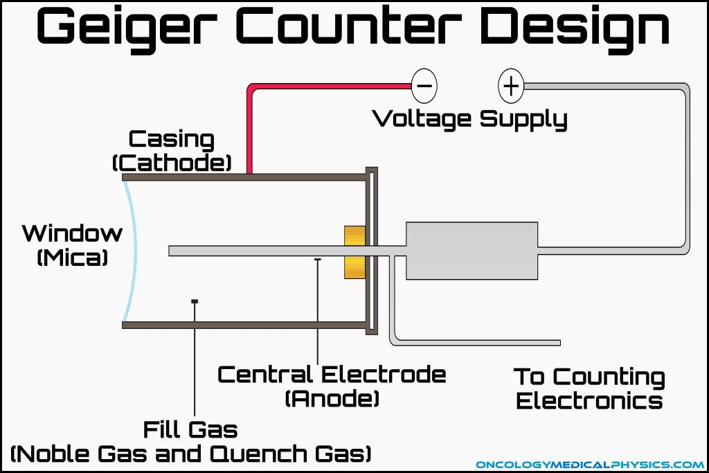 Design of a geiger muller counter.