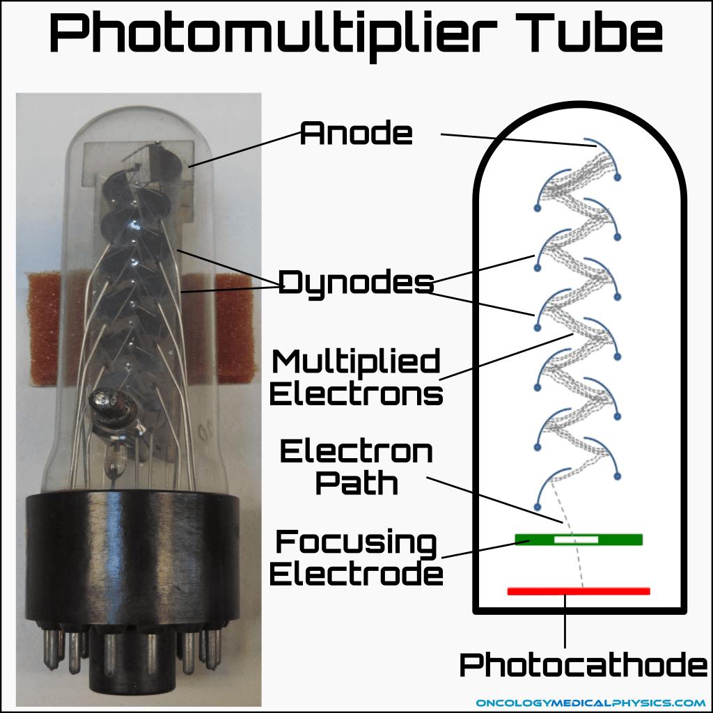 Illustration of photomultiplier tube (PMT).
